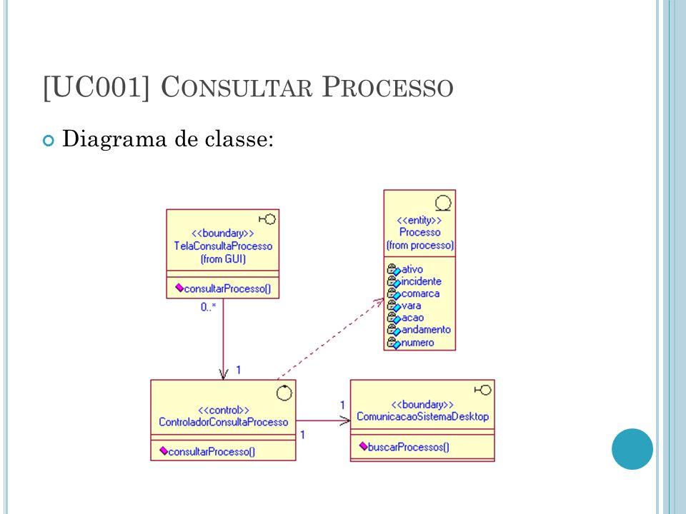 [UC001] Consultar Processo